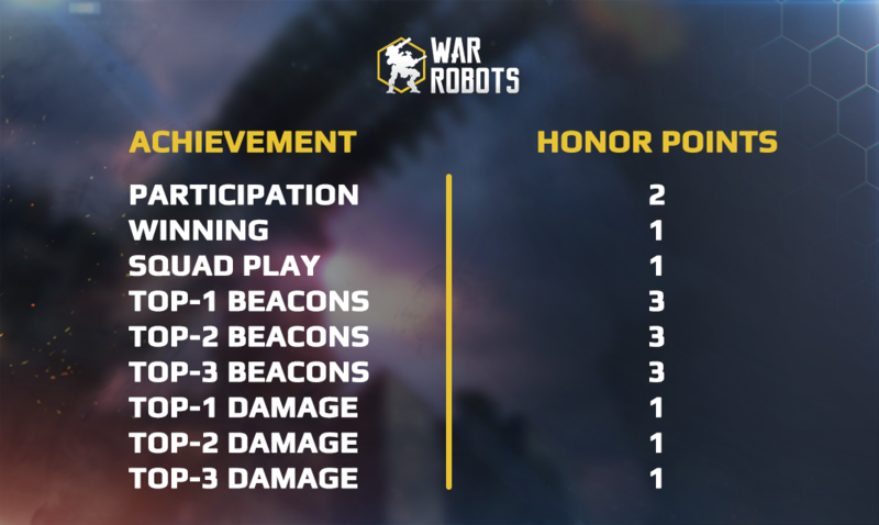 Achievement - Honor Points dependency