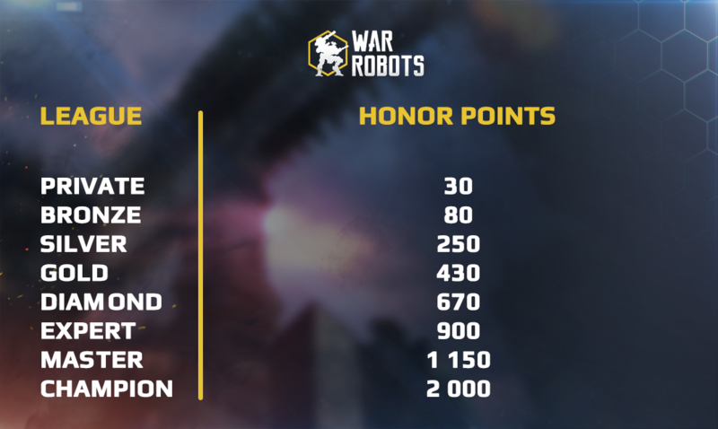 Honor points needed