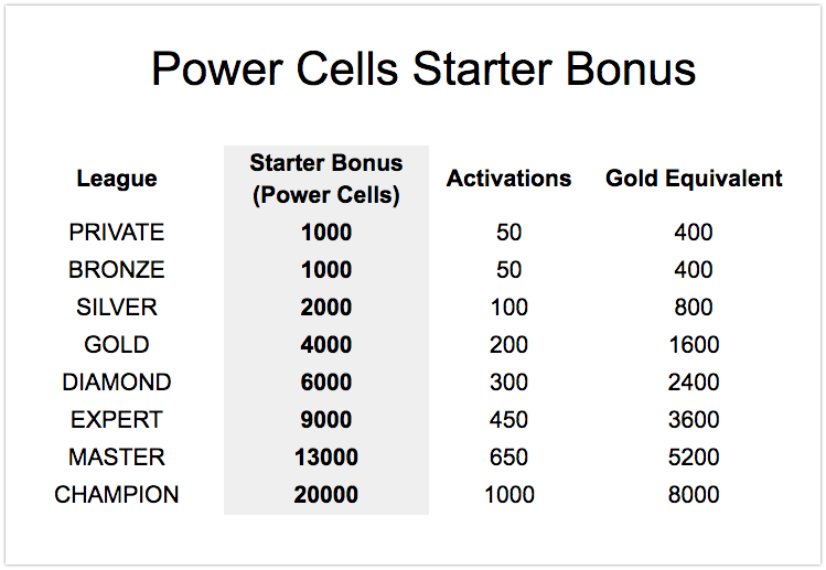 Power Cells starter bonus