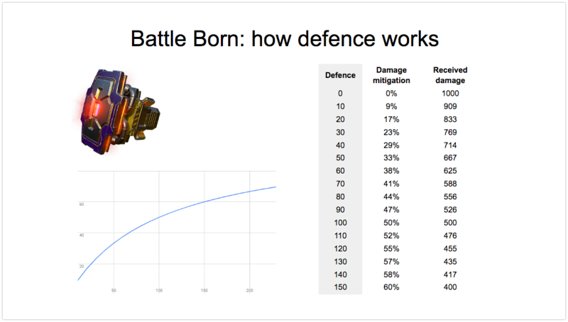 How Defence works