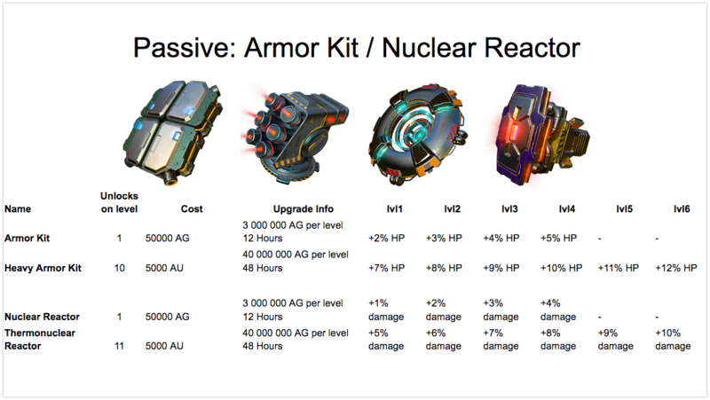 Armor Kit + Nuclear Reactor stats
