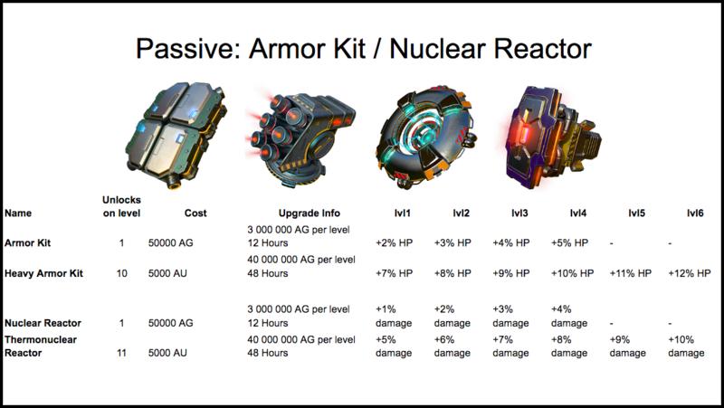 Armor Kit + Nuclear Reactor stats